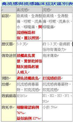 中醫循著「瘟病」的理論,訂定一套對抗禽流感的模式!