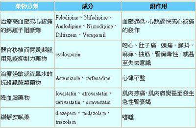 葡萄柚汁→可減少心血管疾病發生及預防癌症!