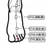 穴位保健─厲兌穴(胃食道逆流多夢難眠)