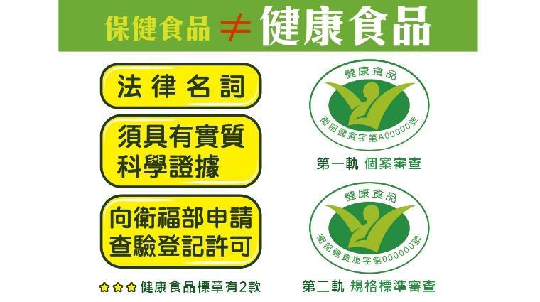 健康食品審查採雙軌制 購買時認清小綠人標章